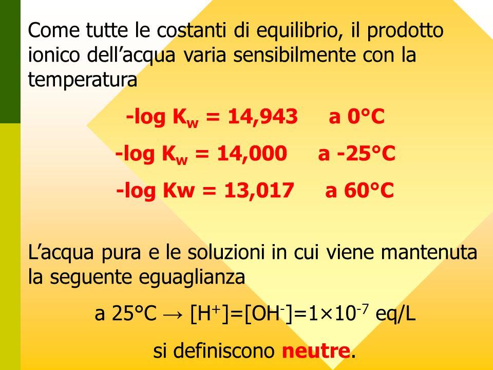 a 25°C → [H+]=[OH-]=1×10-7 eq/L